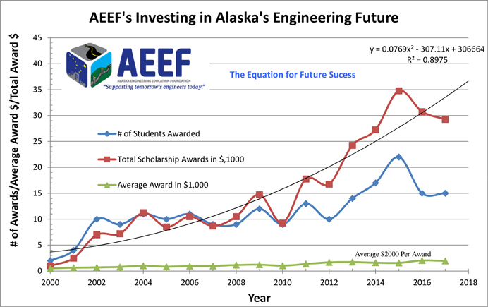 AEEF-Awards-Graph-new