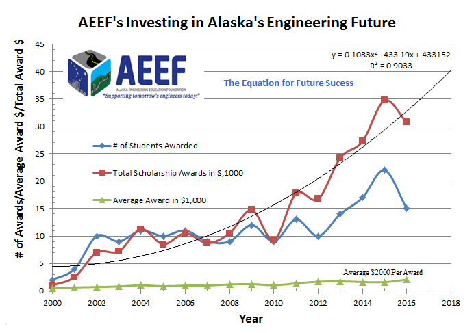 aeef-awards-graph
